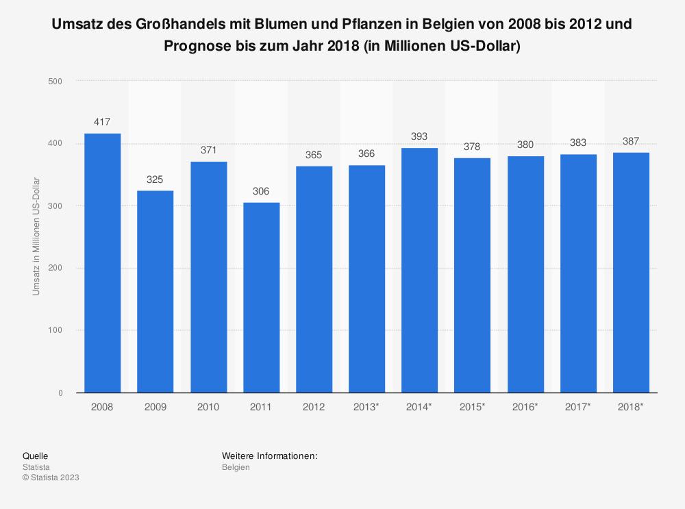 Statistik: Umsatz des Großhandels mit Blumen und Pflanzen in Belgien von 2008 bis 2012 und Prognose bis zum Jahr 2018 (in Millionen US-Dollar)   Statista