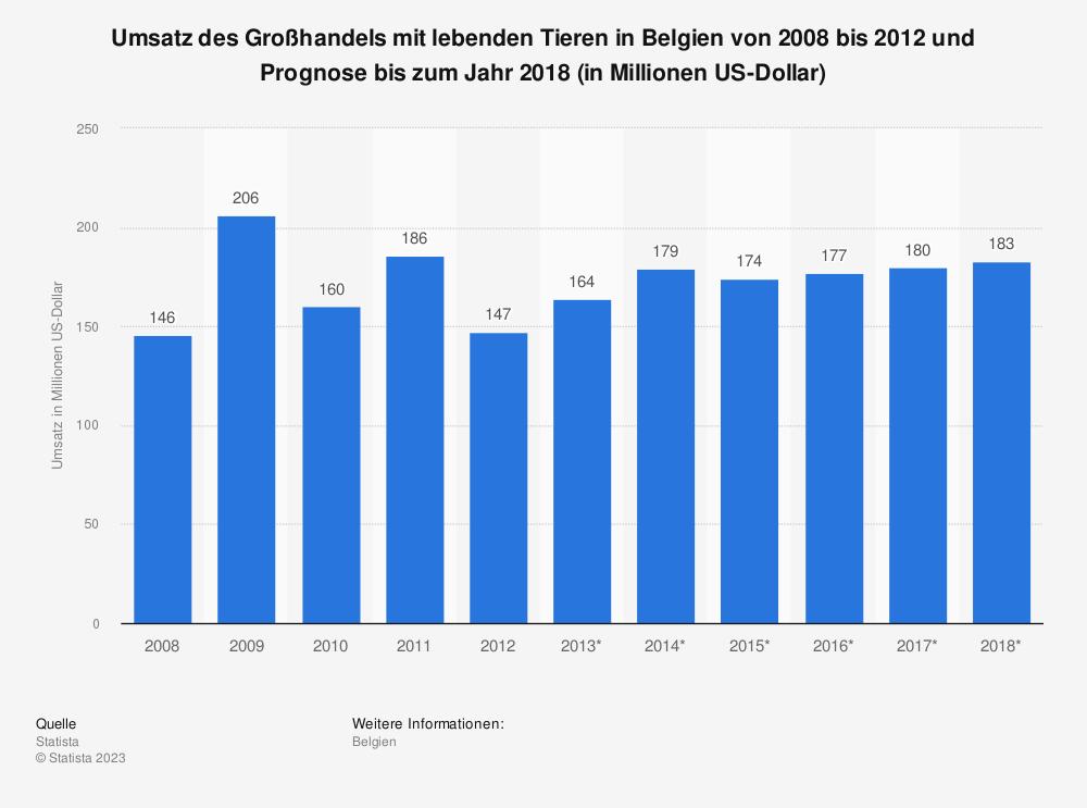 Statistik: Umsatz des Großhandels mit lebenden Tieren in Belgien von 2008 bis 2012 und Prognose bis zum Jahr 2018 (in Millionen US-Dollar) | Statista