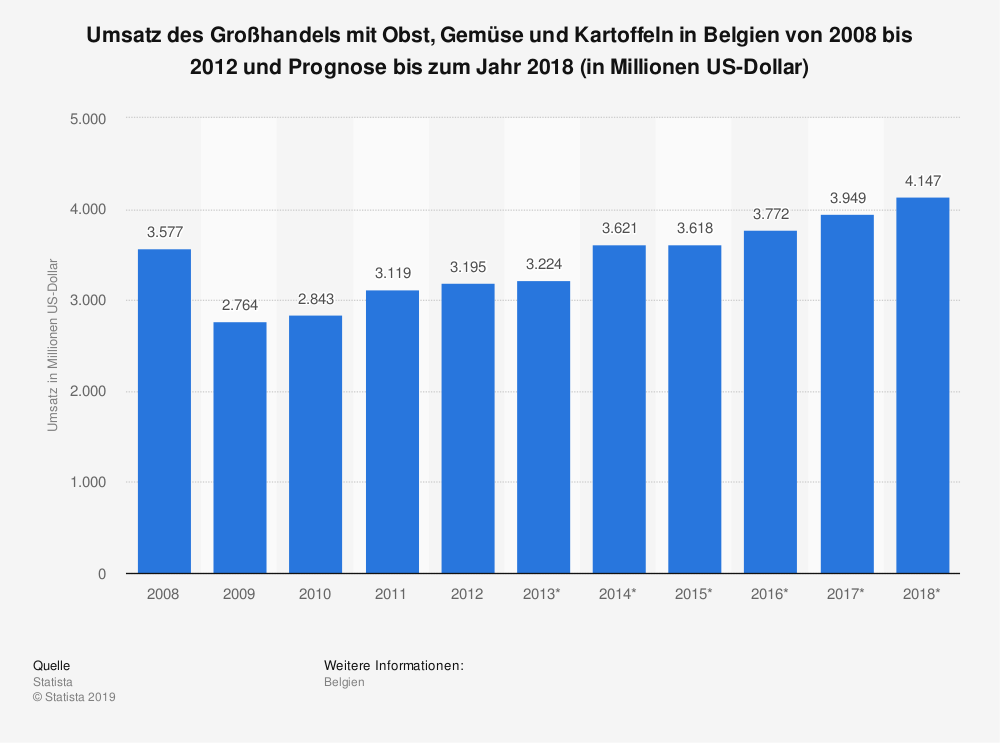 Statistik: Umsatz des Großhandels mit Obst, Gemüse und Kartoffeln in Belgien von 2008 bis 2012 und Prognose bis zum Jahr 2018 (in Millionen US-Dollar)   Statista