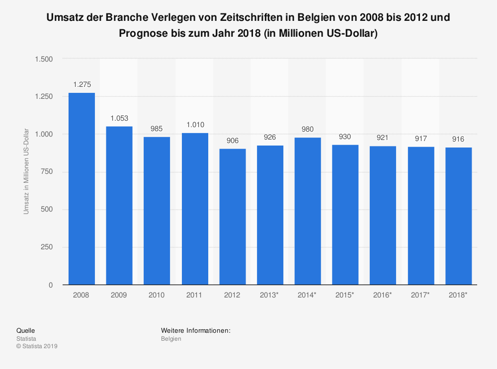 Statistik: Umsatz der Branche Verlegen von Zeitschriften in Belgien von 2008 bis 2012 und Prognose bis zum Jahr 2018 (in Millionen US-Dollar) | Statista