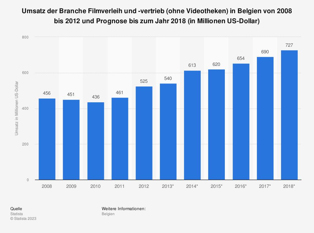 Statistik: Umsatz der Branche Filmverleih und -vertrieb (ohne Videotheken) in Belgien von 2008 bis 2012 und Prognose bis zum Jahr 2018 (in Millionen US-Dollar) | Statista