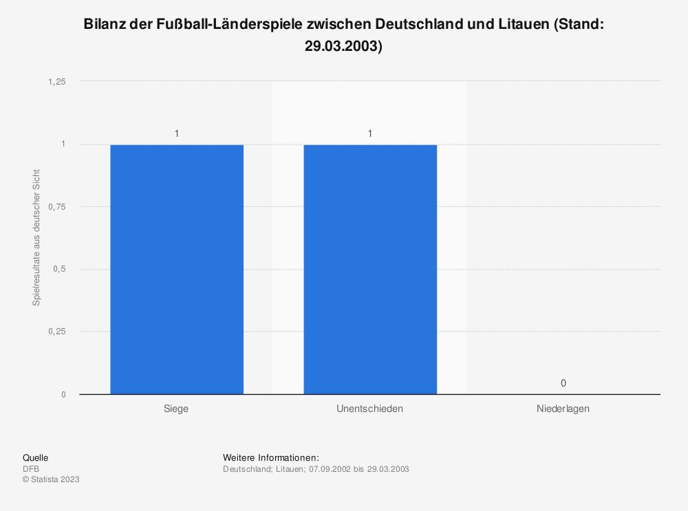Statistik: Bilanz der Fußball-Länderspiele zwischen Deutschland und Litauen (Stand: 29.03.2003)   Statista