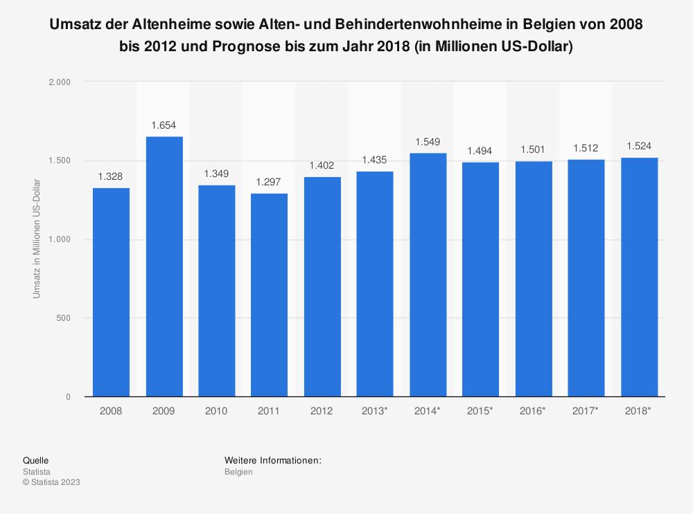 Statistik: Umsatz der Altenheime sowie Alten- und Behindertenwohnheime in Belgien von 2008 bis 2012 und Prognose bis zum Jahr 2018 (in Millionen US-Dollar) | Statista