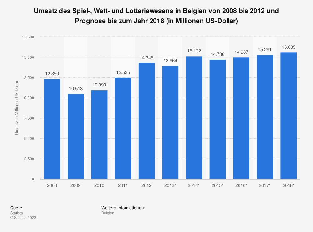Statistik: Umsatz des Spiel-, Wett- und Lotteriewesens in Belgien von 2008 bis 2012 und Prognose bis zum Jahr 2018 (in Millionen US-Dollar) | Statista