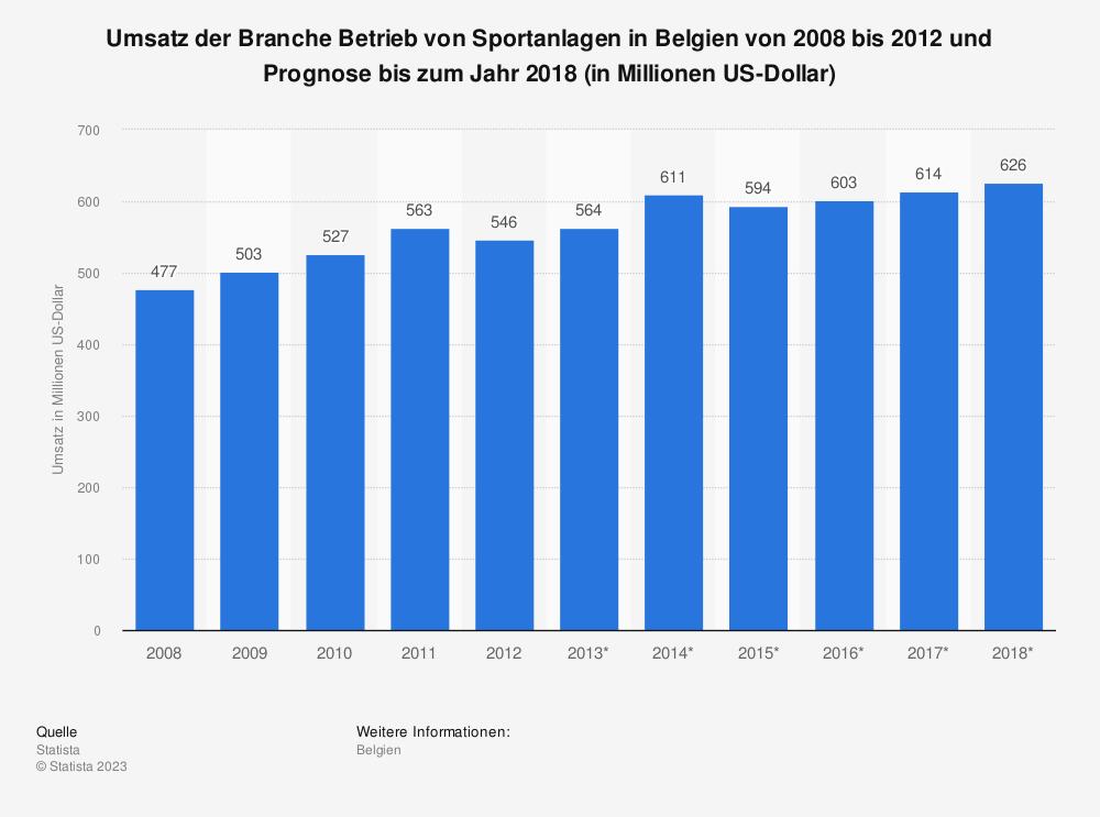 Statistik: Umsatz der Branche Betrieb von Sportanlagen in Belgien von 2008 bis 2012 und Prognose bis zum Jahr 2018 (in Millionen US-Dollar) | Statista