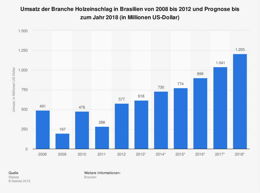 Statistik: Umsatz der Branche Holzeinschlag in Brasilien von 2008 bis 2012 und Prognose bis zum Jahr 2018 (in Millionen US-Dollar) | Statista