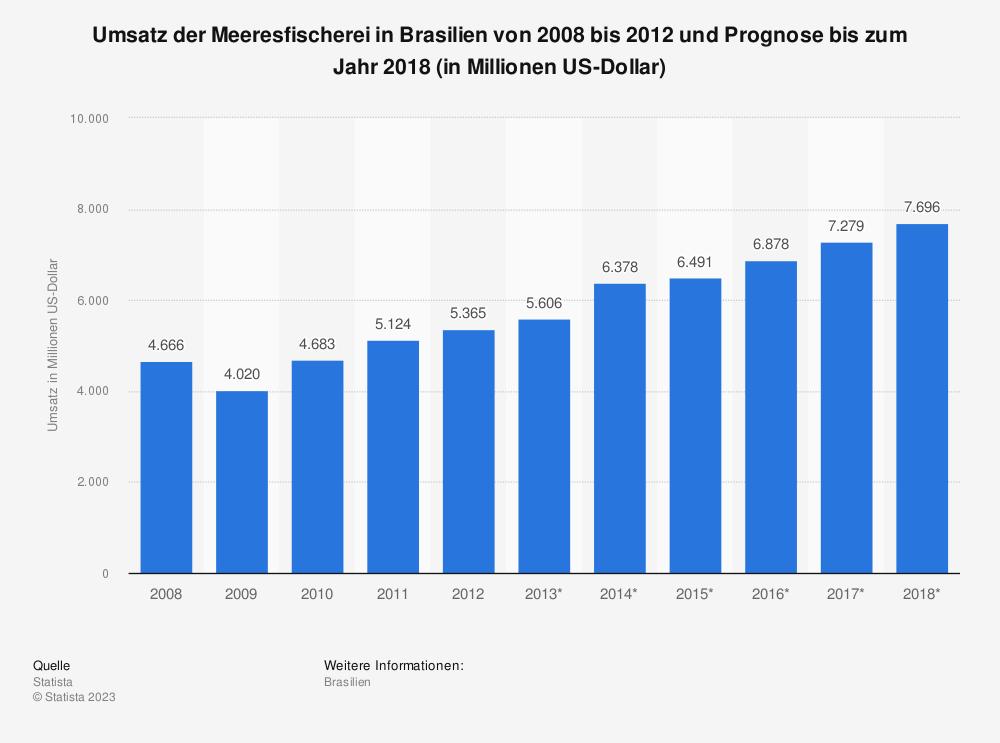 Statistik: Umsatz der Meeresfischerei in Brasilien von 2008 bis 2012 und Prognose bis zum Jahr 2018 (in Millionen US-Dollar)   Statista