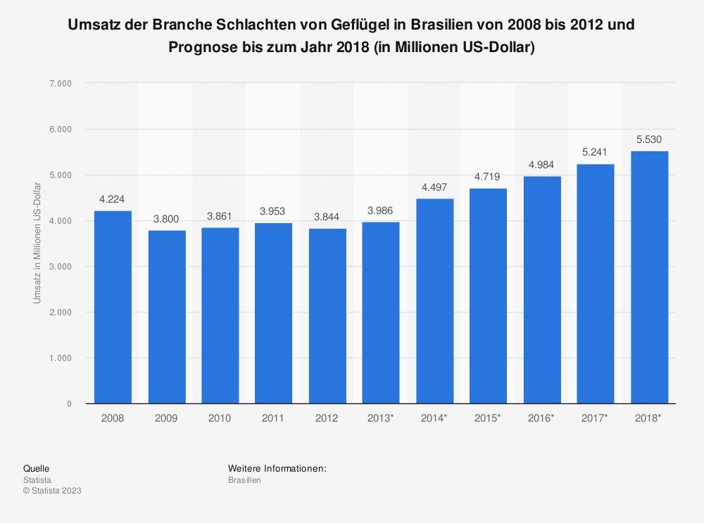 Statistik: Umsatz der Branche Schlachten von Geflügel in Brasilien von 2008 bis 2012 und Prognose bis zum Jahr 2018 (in Millionen US-Dollar) | Statista