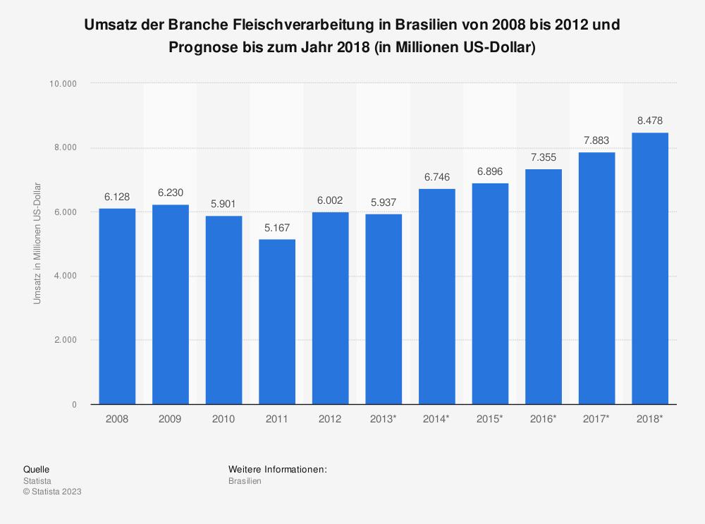 Statistik: Umsatz der Branche Fleischverarbeitung in Brasilien von 2008 bis 2012 und Prognose bis zum Jahr 2018 (in Millionen US-Dollar)   Statista