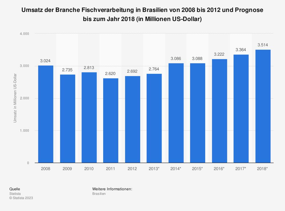 Statistik: Umsatz der Branche Fischverarbeitung in Brasilien von 2008 bis 2012 und Prognose bis zum Jahr 2018 (in Millionen US-Dollar) | Statista