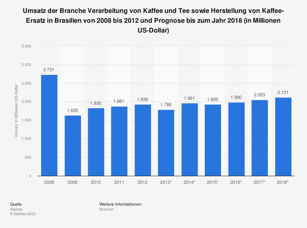 Statistik: Umsatz der Branche Verarbeitung von Kaffee und Tee sowie Herstellung von Kaffee-Ersatz in Brasilien von 2008 bis 2012 und Prognose bis zum Jahr 2018 (in Millionen US-Dollar) | Statista