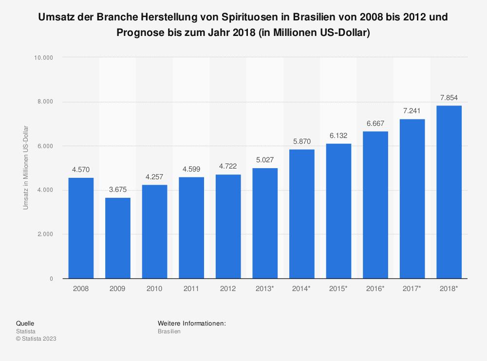 Statistik: Umsatz der Branche Herstellung von Spirituosen in Brasilien von 2008 bis 2012 und Prognose bis zum Jahr 2018 (in Millionen US-Dollar) | Statista