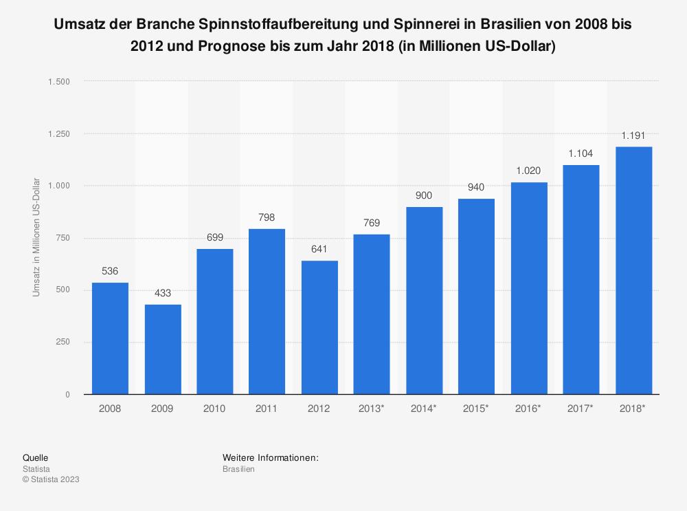 Statistik: Umsatz der Branche Spinnstoffaufbereitung und Spinnerei in Brasilien von 2008 bis 2012 und Prognose bis zum Jahr 2018 (in Millionen US-Dollar)   Statista