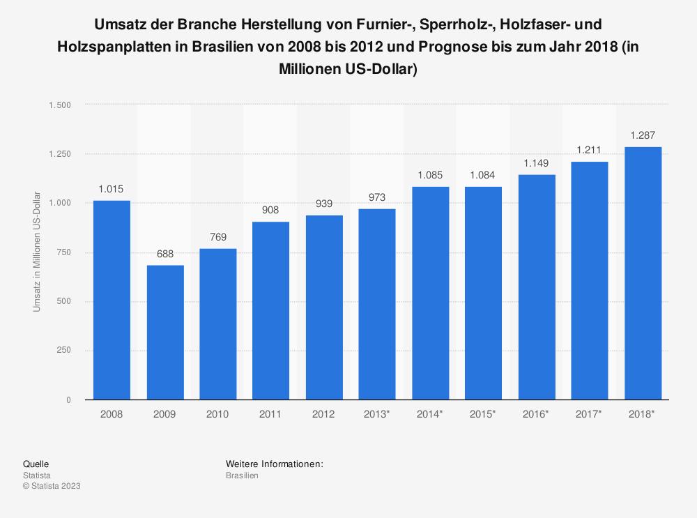 Statistik: Umsatz der Branche Herstellung von Furnier-, Sperrholz-, Holzfaser- und Holzspanplatten in Brasilien von 2008 bis 2012 und Prognose bis zum Jahr 2018 (in Millionen US-Dollar) | Statista