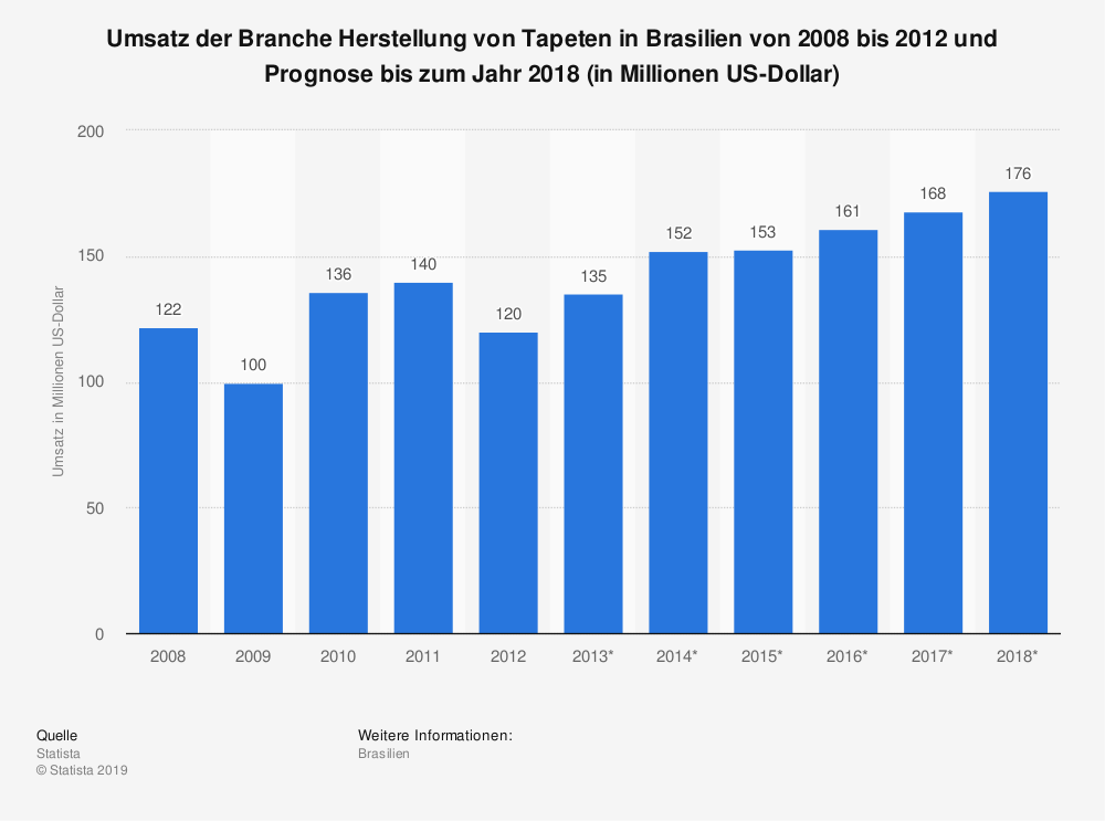 Statistik: Umsatz der Branche Herstellung von Tapeten in Brasilien von 2008 bis 2012 und Prognose bis zum Jahr 2018 (in Millionen US-Dollar) | Statista