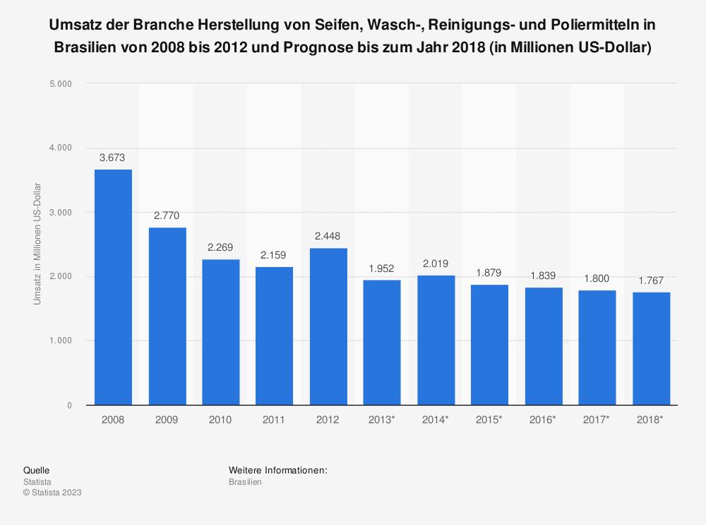 Statistik: Umsatz der Branche Herstellung von Seifen, Wasch-, Reinigungs- und Poliermitteln in Brasilien von 2008 bis 2012 und Prognose bis zum Jahr 2018 (in Millionen US-Dollar) | Statista