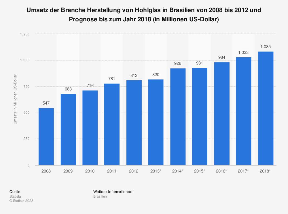 Statistik: Umsatz der Branche Herstellung von Hohlglas in Brasilien von 2008 bis 2012 und Prognose bis zum Jahr 2018 (in Millionen US-Dollar) | Statista