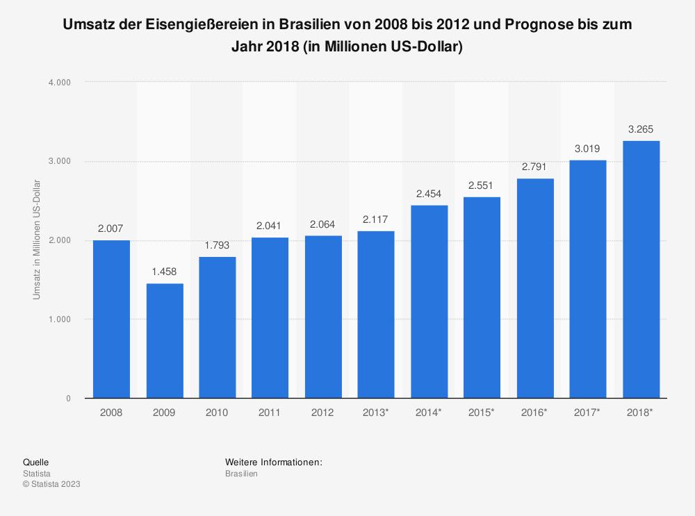 Statistik: Umsatz der Eisengießereien in Brasilien von 2008 bis 2012 und Prognose bis zum Jahr 2018 (in Millionen US-Dollar) | Statista
