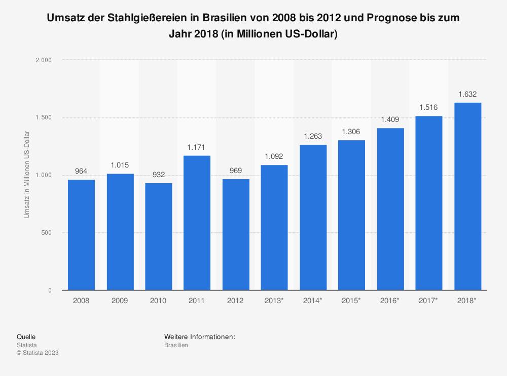 Statistik: Umsatz der Stahlgießereien in Brasilien von 2008 bis 2012 und Prognose bis zum Jahr 2018 (in Millionen US-Dollar) | Statista