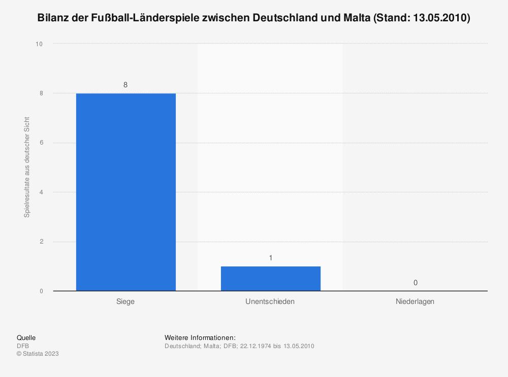 Statistik: Bilanz der Fußball-Länderspiele zwischen Deutschland und Malta (Stand: 13.05.2010) | Statista