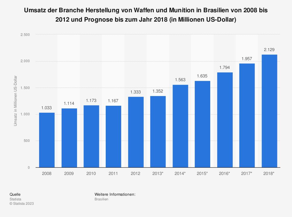 Statistik: Umsatz der Branche Herstellung von Waffen und Munition in Brasilien von 2008 bis 2012 und Prognose bis zum Jahr 2018 (in Millionen US-Dollar) | Statista