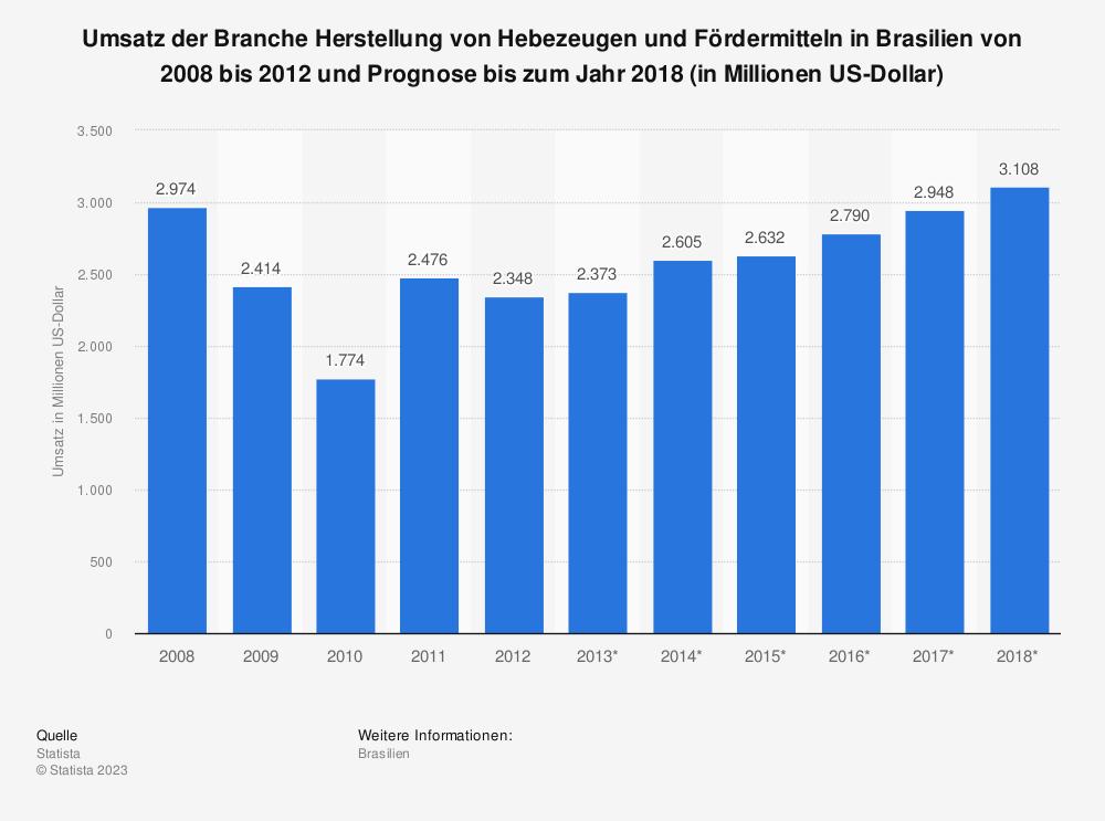 Statistik: Umsatz der Branche Herstellung von Hebezeugen und Fördermitteln in Brasilien von 2008 bis 2012 und Prognose bis zum Jahr 2018 (in Millionen US-Dollar)   Statista