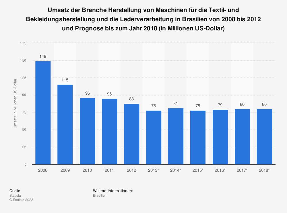 Statistik: Umsatz der Branche Herstellung von Maschinen für die Textil- und Bekleidungsherstellung und die Lederverarbeitung in Brasilien von 2008 bis 2012 und Prognose bis zum Jahr 2018 (in Millionen US-Dollar) | Statista