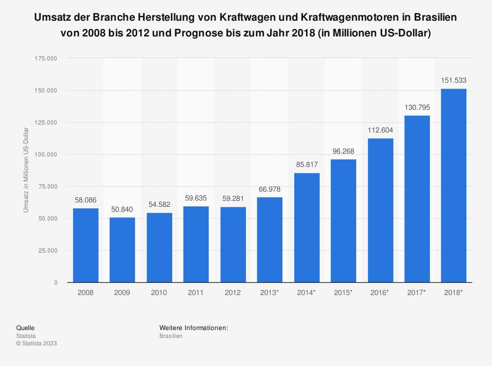 Statistik: Umsatz der Branche Herstellung von Kraftwagen und Kraftwagenmotoren in Brasilien von 2008 bis 2012 und Prognose bis zum Jahr 2018 (in Millionen US-Dollar)   Statista