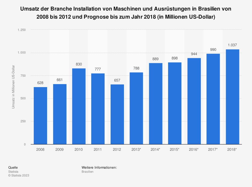 Statistik: Umsatz der Branche Installation von Maschinen und Ausrüstungen in Brasilien von 2008 bis 2012 und Prognose bis zum Jahr 2018 (in Millionen US-Dollar) | Statista
