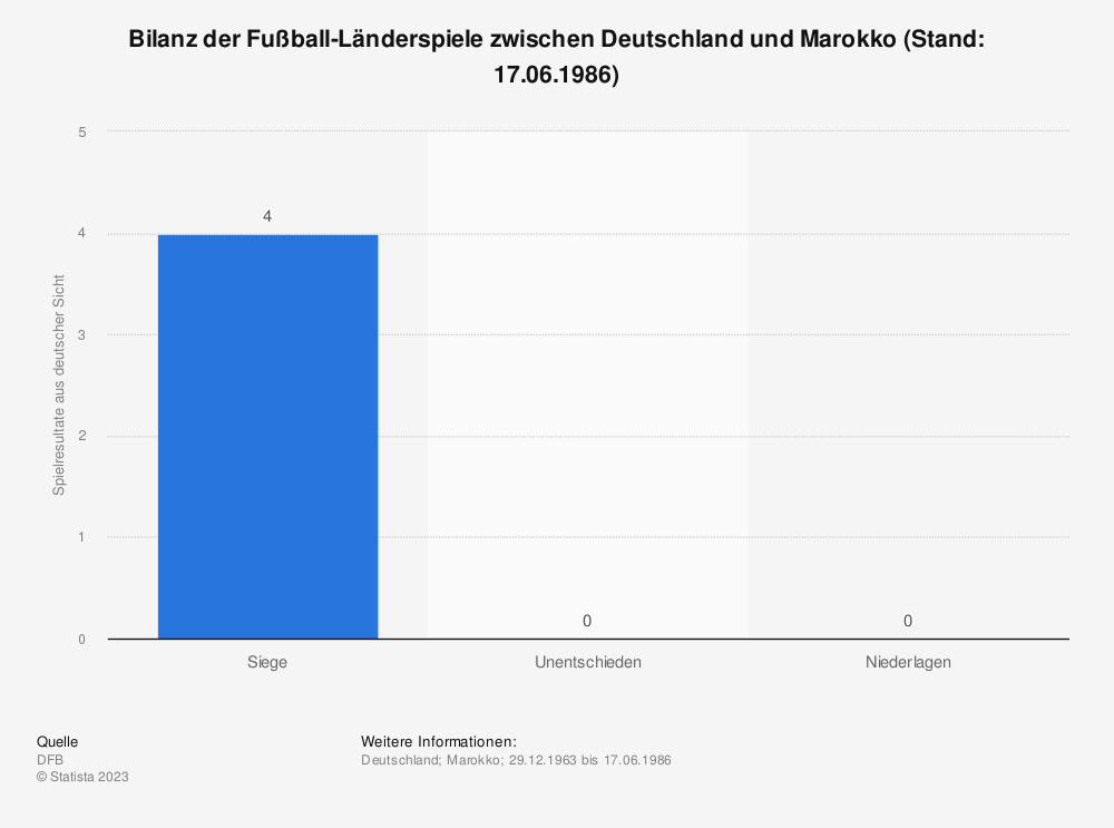 Statistik: Bilanz der Fußball-Länderspiele zwischen Deutschland und Marokko (Stand: 17.06.1986) | Statista