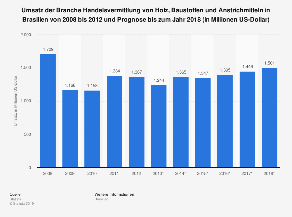 Statistik: Umsatz der Branche Handelsvermittlung von Holz, Baustoffen und Anstrichmitteln in Brasilien von 2008 bis 2012 und Prognose bis zum Jahr 2018 (in Millionen US-Dollar)   Statista