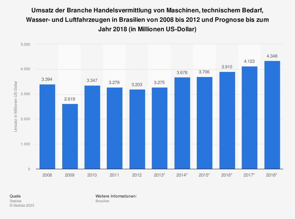 Statistik: Umsatz der Branche Handelsvermittlung von Maschinen, technischem Bedarf, Wasser- und Luftfahrzeugen in Brasilien von 2008 bis 2012 und Prognose bis zum Jahr 2018 (in Millionen US-Dollar) | Statista