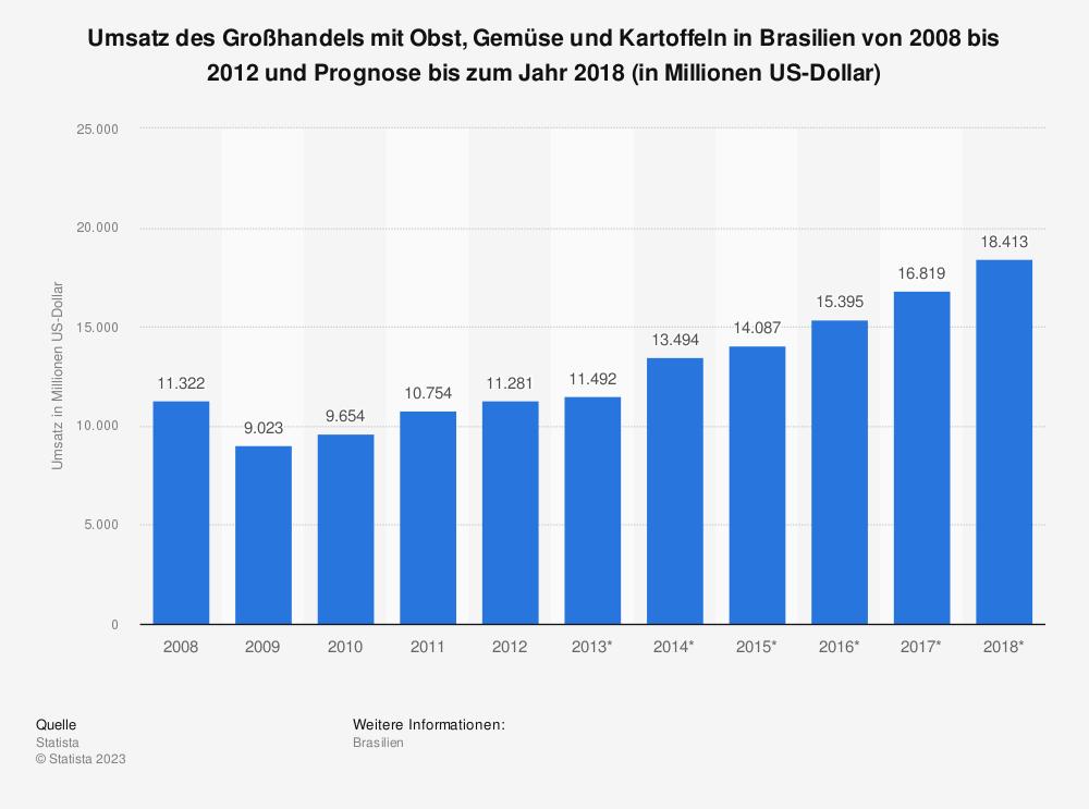 Statistik: Umsatz des Großhandels mit Obst, Gemüse und Kartoffeln in Brasilien von 2008 bis 2012 und Prognose bis zum Jahr 2018 (in Millionen US-Dollar) | Statista