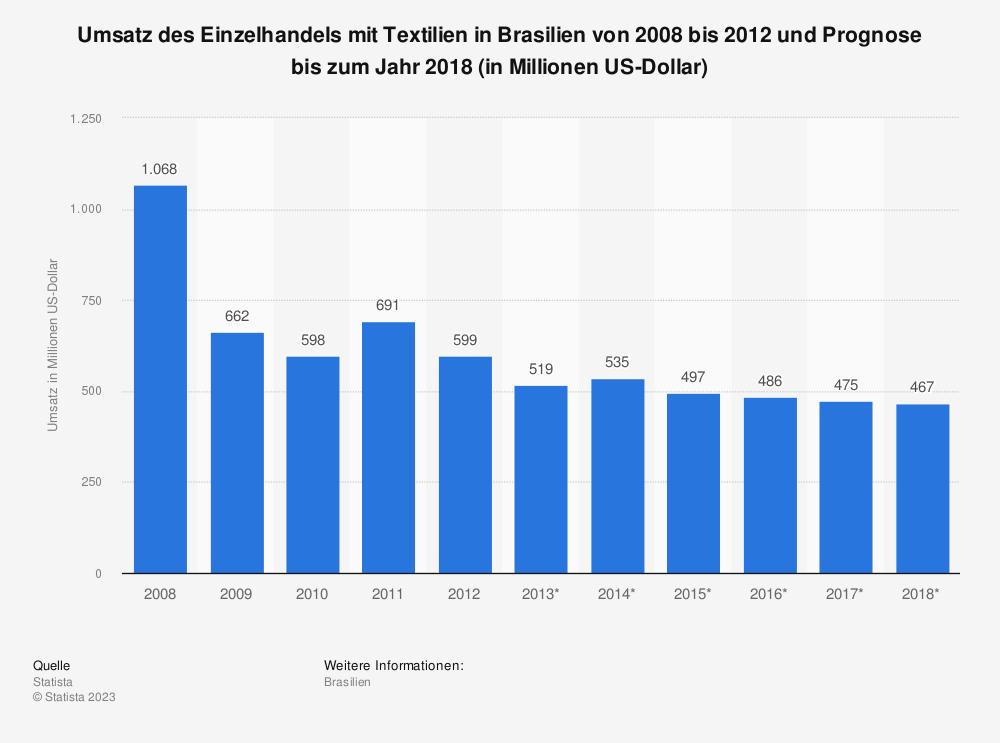 Statistik: Umsatz des Einzelhandels mit Textilien in Brasilien von 2008 bis 2012 und Prognose bis zum Jahr 2018 (in Millionen US-Dollar) | Statista