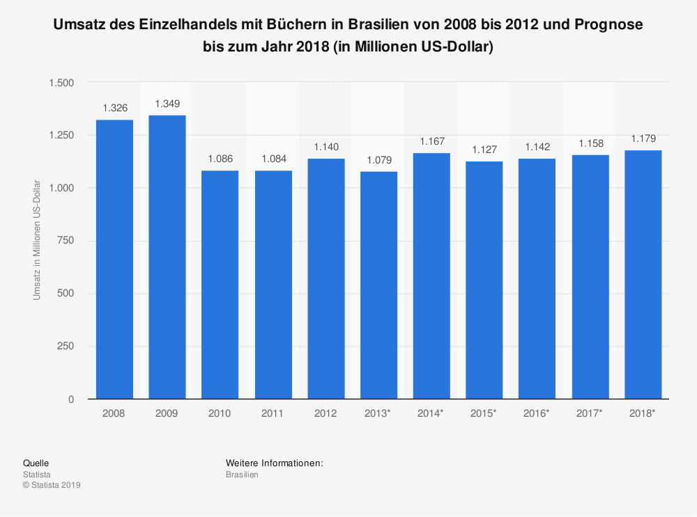Statistik: Umsatz des Einzelhandels mit Büchern in Brasilien von 2008 bis 2012 und Prognose bis zum Jahr 2018 (in Millionen US-Dollar)   Statista