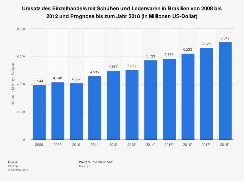 Statistik: Umsatz des Einzelhandels mit Schuhen und Lederwaren in Brasilien von 2008 bis 2012 und Prognose bis zum Jahr 2018 (in Millionen US-Dollar) | Statista