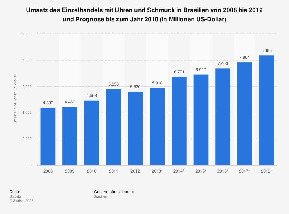 Statistik: Umsatz des Einzelhandels mit Uhren und Schmuck in Brasilien von 2008 bis 2012 und Prognose bis zum Jahr 2018 (in Millionen US-Dollar) | Statista
