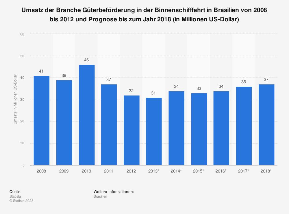 Statistik: Umsatz der Branche Güterbeförderung in der Binnenschifffahrt in Brasilien von 2008 bis 2012 und Prognose bis zum Jahr 2018 (in Millionen US-Dollar) | Statista