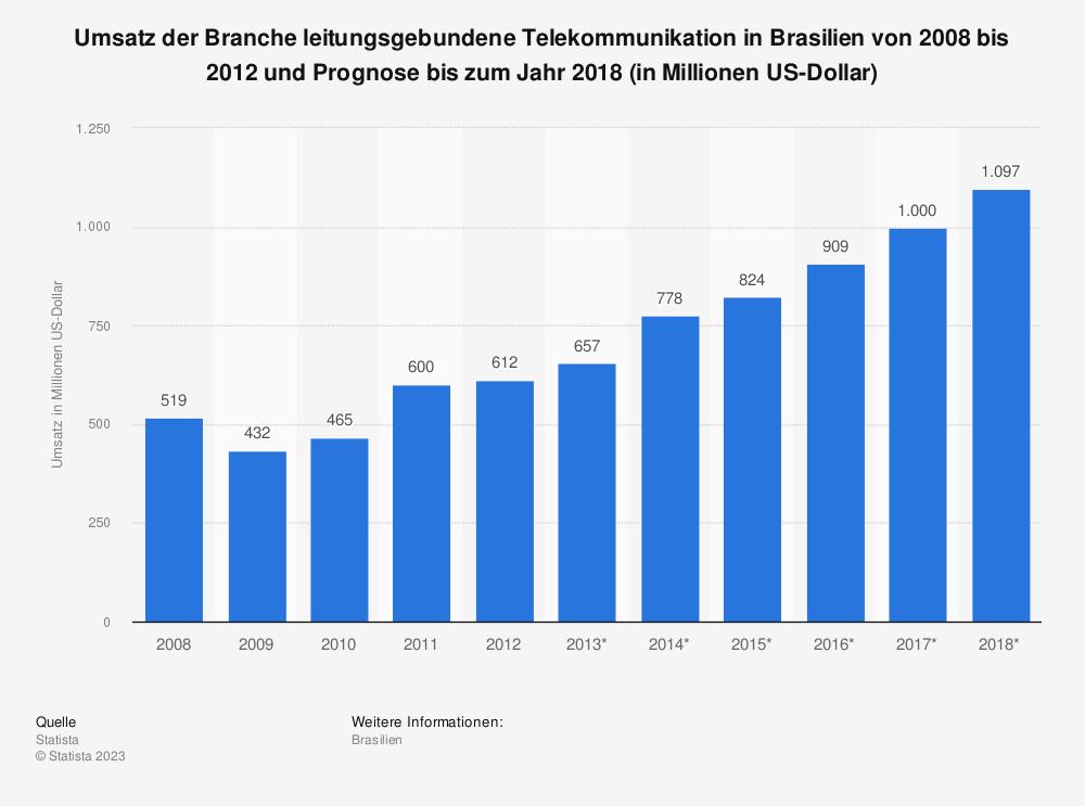 Statistik: Umsatz der Branche leitungsgebundene Telekommunikation in Brasilien von 2008 bis 2012 und Prognose bis zum Jahr 2018 (in Millionen US-Dollar) | Statista