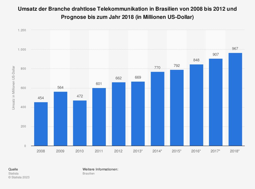 Statistik: Umsatz der Branche drahtlose Telekommunikation in Brasilien von 2008 bis 2012 und Prognose bis zum Jahr 2018 (in Millionen US-Dollar) | Statista