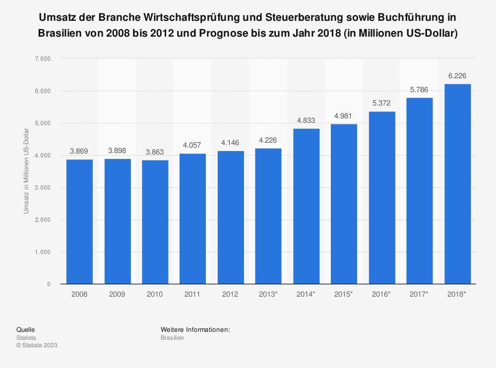 Statistik: Umsatz der Branche Wirtschaftsprüfung und Steuerberatung sowie Buchführung in Brasilien von 2008 bis 2012 und Prognose bis zum Jahr 2018 (in Millionen US-Dollar) | Statista
