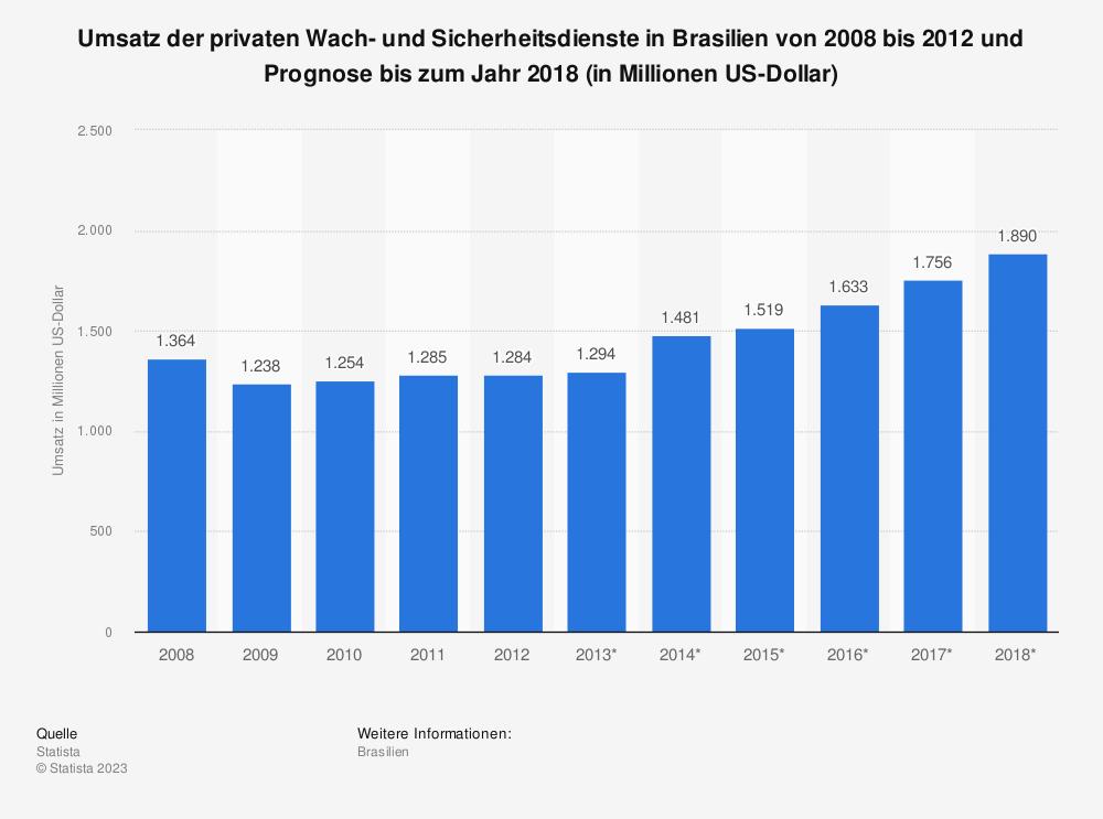 Statistik: Umsatz der privaten Wach- und Sicherheitsdienste in Brasilien von 2008 bis 2012 und Prognose bis zum Jahr 2018 (in Millionen US-Dollar) | Statista
