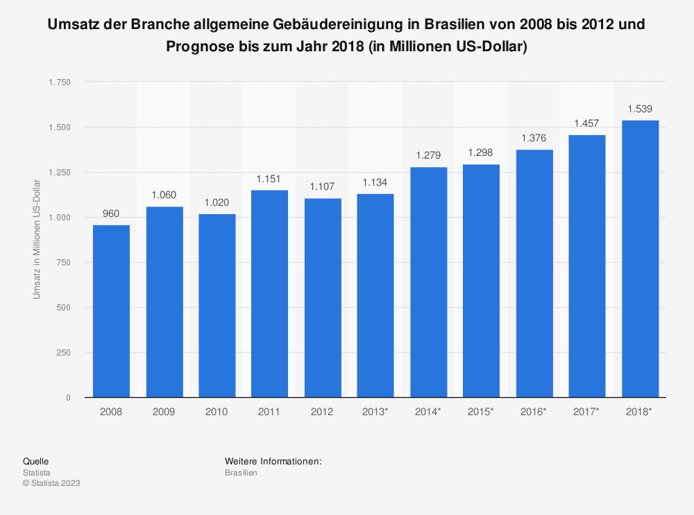 Statistik: Umsatz der Branche allgemeine Gebäudereinigung in Brasilien von 2008 bis 2012 und Prognose bis zum Jahr 2018 (in Millionen US-Dollar) | Statista