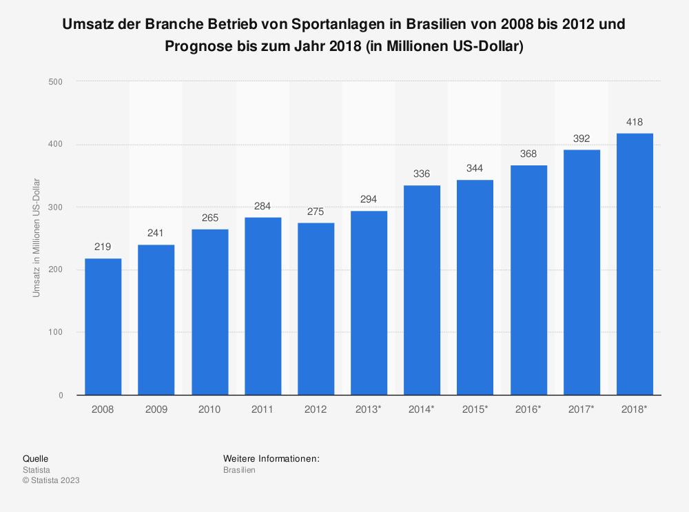 Statistik: Umsatz der Branche Betrieb von Sportanlagen in Brasilien von 2008 bis 2012 und Prognose bis zum Jahr 2018 (in Millionen US-Dollar) | Statista