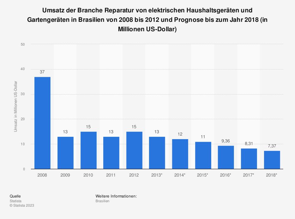 Statistik: Umsatz der Branche Reparatur von elektrischen Haushaltsgeräten und Gartengeräten in Brasilien von 2008 bis 2012 und Prognose bis zum Jahr 2018 (in Millionen US-Dollar) | Statista