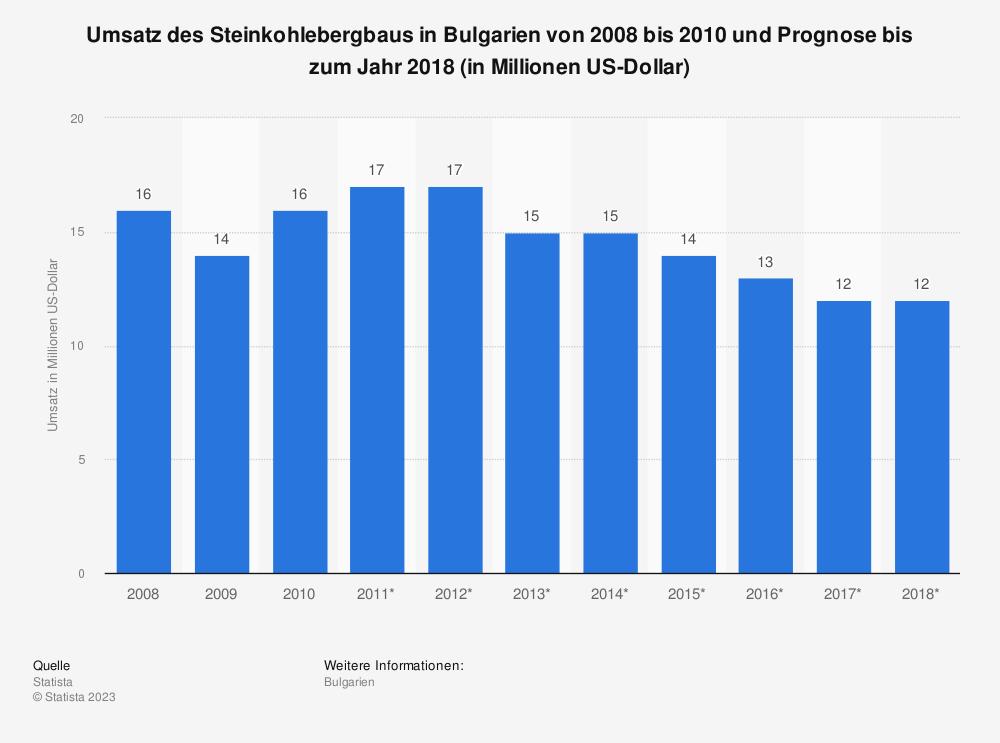 Statistik: Umsatz des Steinkohlebergbaus in Bulgarien von 2008 bis 2010 und Prognose bis zum Jahr 2018 (in Millionen US-Dollar) | Statista