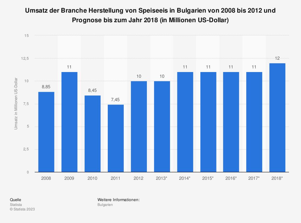 Statistik: Umsatz der Branche Herstellung von Speiseeis in Bulgarien von 2008 bis 2012 und Prognose bis zum Jahr 2018 (in Millionen US-Dollar) | Statista