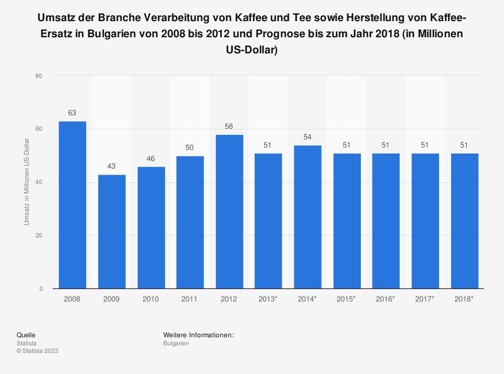 Statistik: Umsatz der Branche Verarbeitung von Kaffee und Tee sowie Herstellung von Kaffee-Ersatz in Bulgarien von 2008 bis 2012 und Prognose bis zum Jahr 2018 (in Millionen US-Dollar) | Statista