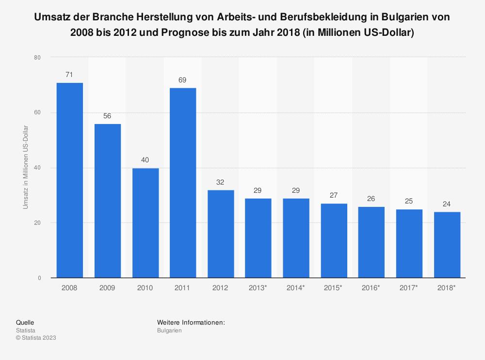 Statistik: Umsatz der Branche Herstellung von Arbeits- und Berufsbekleidung in Bulgarien von 2008 bis 2012 und Prognose bis zum Jahr 2018 (in Millionen US-Dollar) | Statista