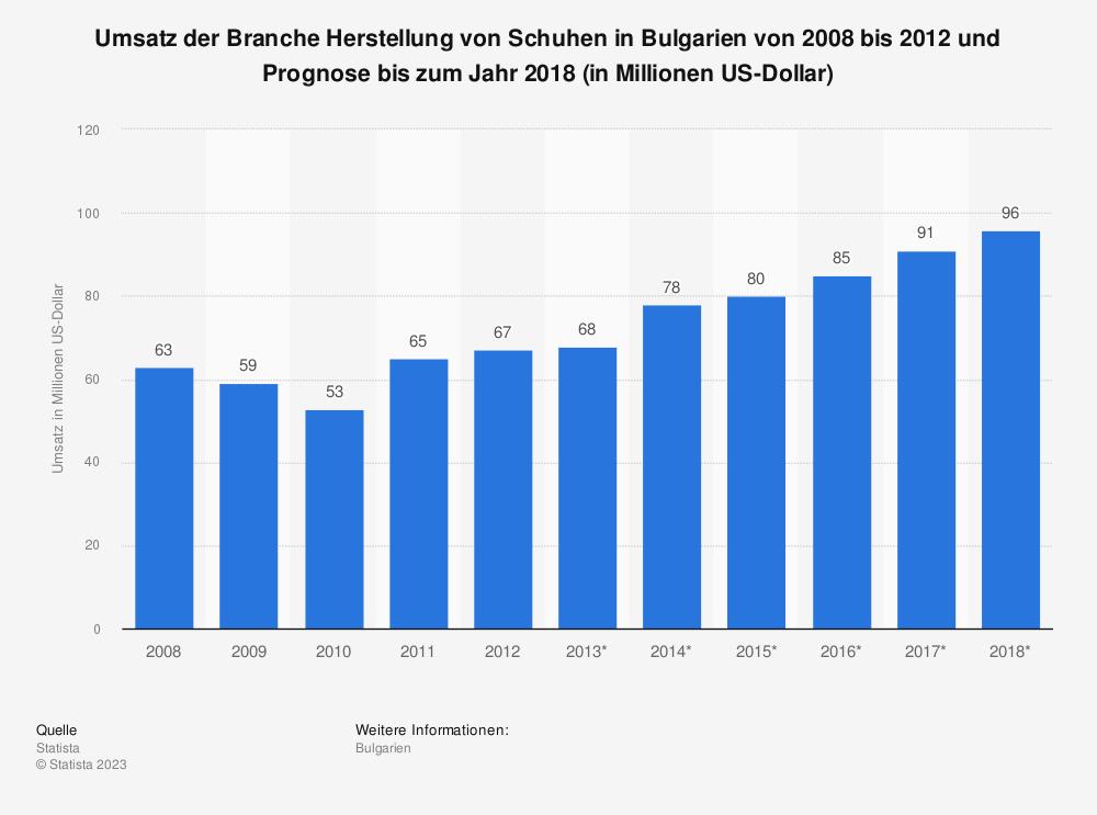 Statistik: Umsatz der Branche Herstellung von Schuhen in Bulgarien von 2008 bis 2012 und Prognose bis zum Jahr 2018 (in Millionen US-Dollar)   Statista